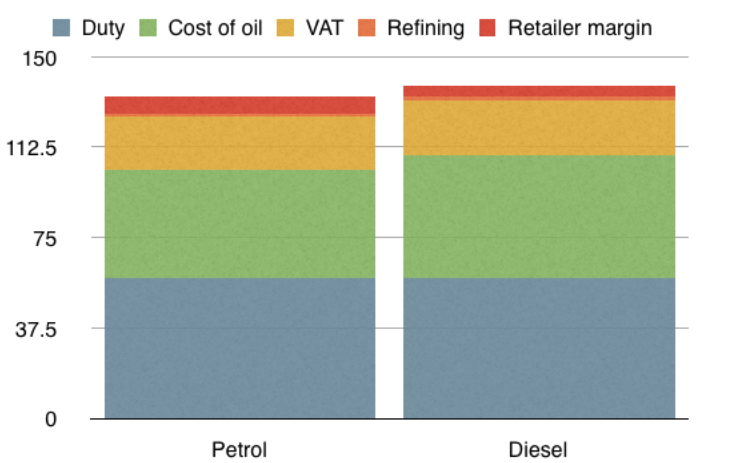 Make up cost of petrol and diesel